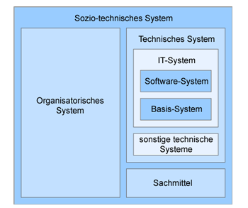 Systembegriffe